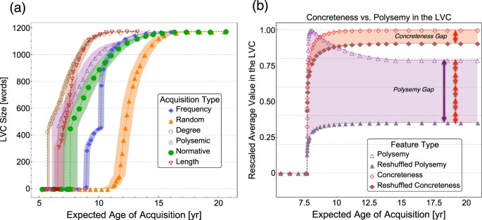 Multiplex Model Of Mental Lexicon Reveals Explosive Learning In