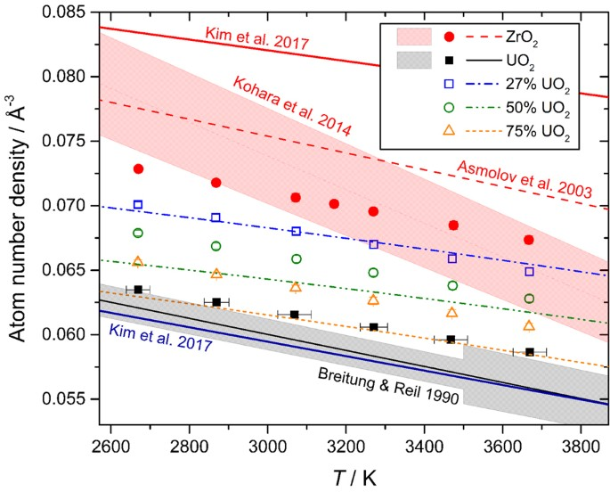 Corium Lavas Structure And Properties Of Molten Uo 2 Zro 2 Under