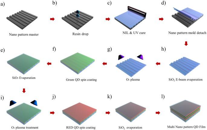 Transparent Displays Utilizing Nanopatterned Quantum Dot