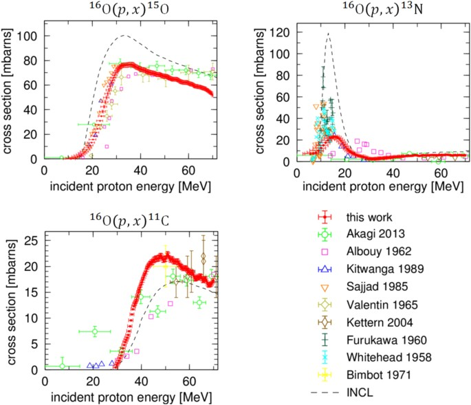 Measurement Of Nuclear Reaction Cross Sections By Using Cherenkov