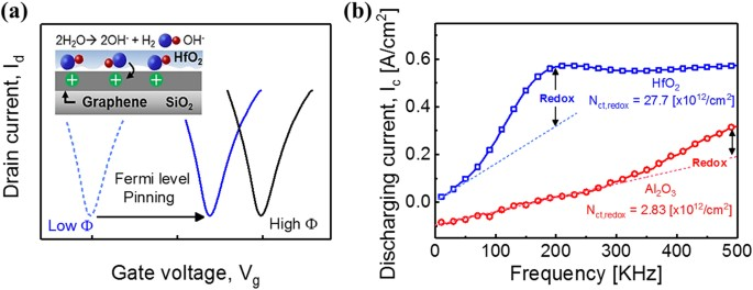 Chemically Induced Fermi Level Pinning Effects Of High K Dielectrics