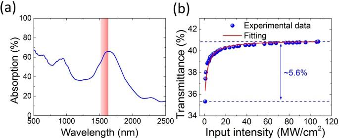 Wavelength And Pulse Duration Tunable Ultrafast Fiber