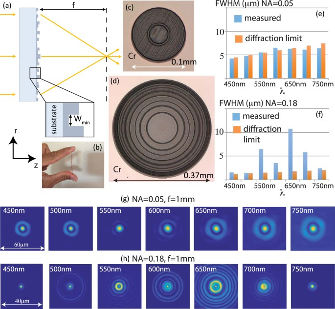 Broadband imaging with one planar diffractive lens