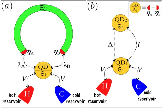 Tuning of heat and charge transport by Majorana fermions
