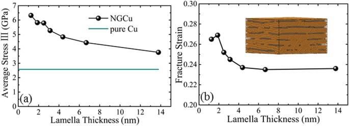 molecular dynamics study of strengthening mechanism of nanolaminated rh nature com