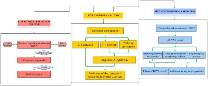 The Mechanisms of Bushen-Yizhi Formula as a Therapeutic