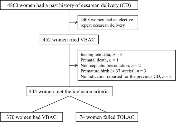 Risk Of Vbac After Bandl S Ring