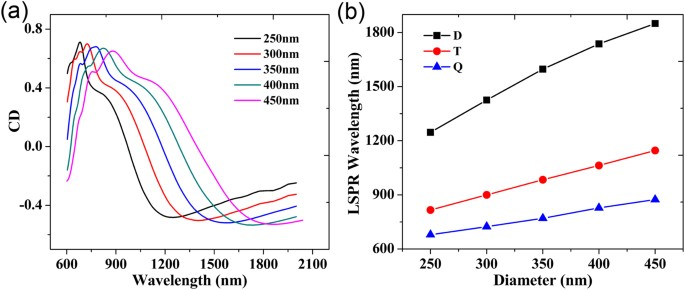 Giant Circular Dichroism Of Large Area Extrinsic Chiral Metal