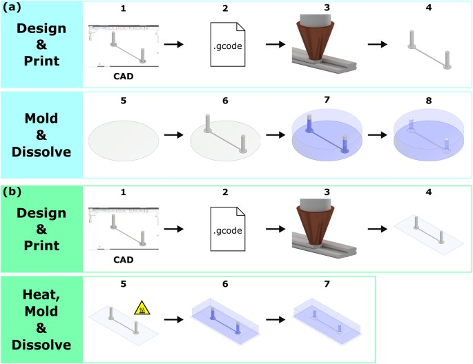 3D printed water-soluble scaffolds for rapid production of
