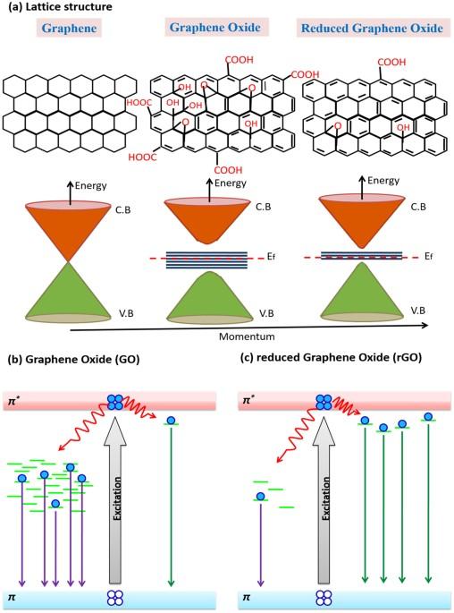 Reduced Graphene Oxide Rgo Based Wideband Optical Sensor