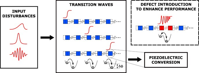 Input-Independent Energy Harvesting in Bistable Lattices from