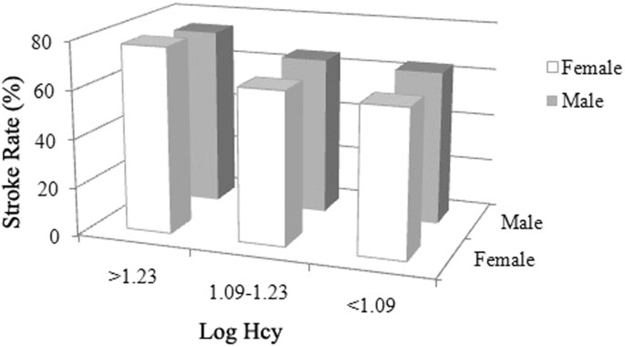 Association between homocysteine and conventional