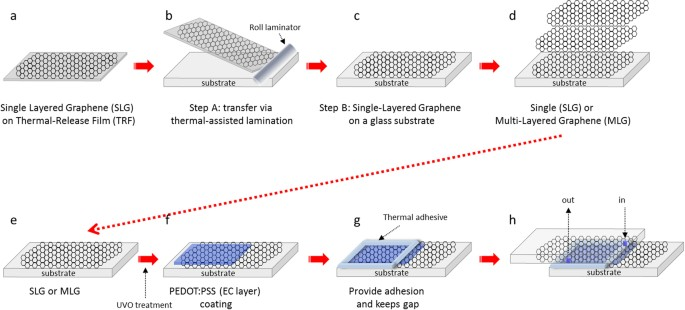 Graphene Electrode Enabling Electrochromic Approaches for