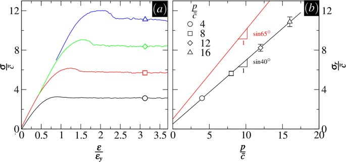 Correlation And Shear Bands In A Plastically Deformed Granular