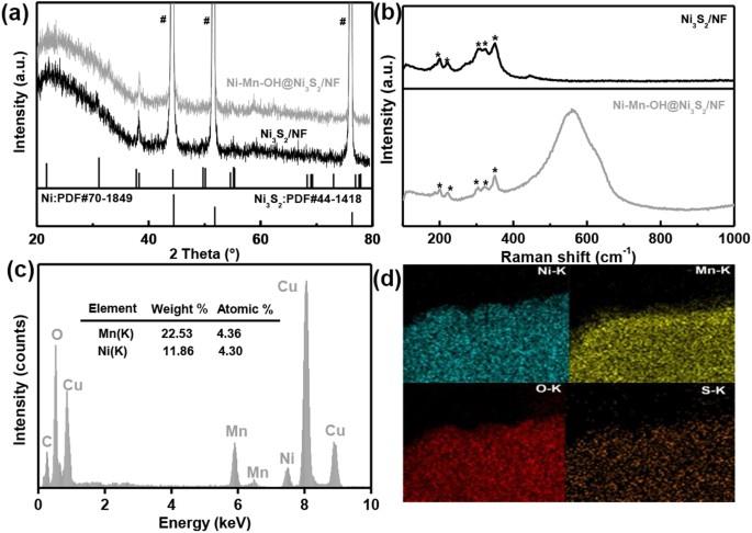 Ultrafast Surface Modification Of Ni 3 S 2 Nanosheet Arrays With Ni
