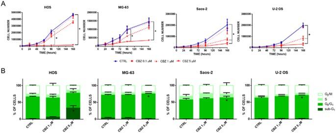 Cabozantinib Affects Osteosarcoma Growth Through A Direct Effect On