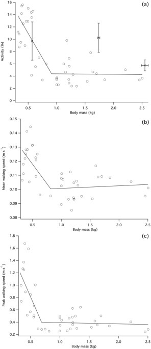 Energy Allocation And Behaviour In The Growing Broiler Chicken