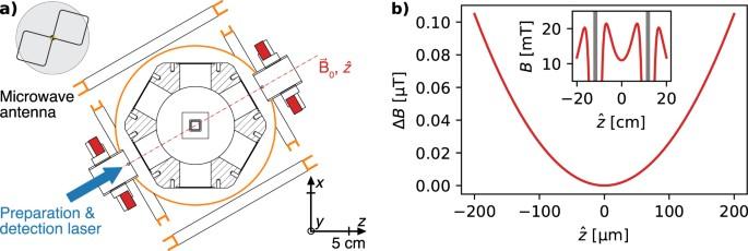Hybrid setup for stable magnetic fields enabling robust