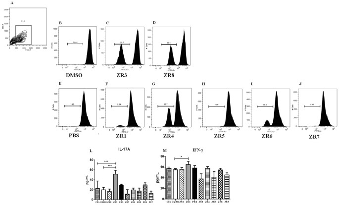 An Immunoproteomic Approach Revealing Peptides From Sporothrix