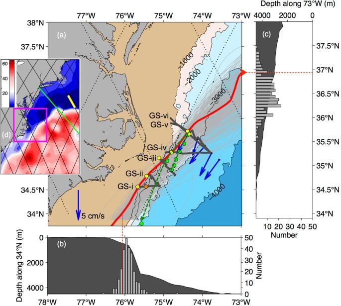 Continuous Flow of Upper Labrador Sea Water around Cape