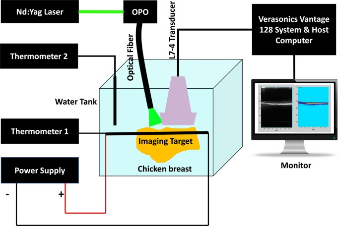 Low Temperature-Mediated Enhancement of Photoacoustic Imaging Depth ...