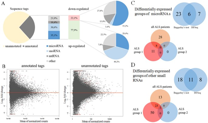 Differential expression of microRNAs and other small RNAs in