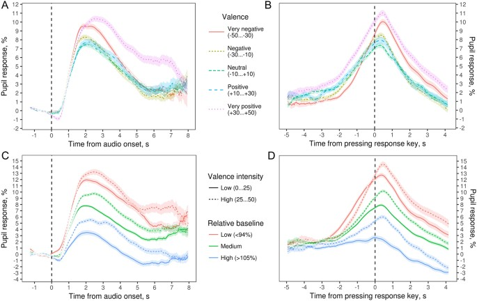 Aggregated Pupil Response As Percentage Change In Size Compared To The Pre Trial Baseline A B By Valence And Time Locked Either Audio