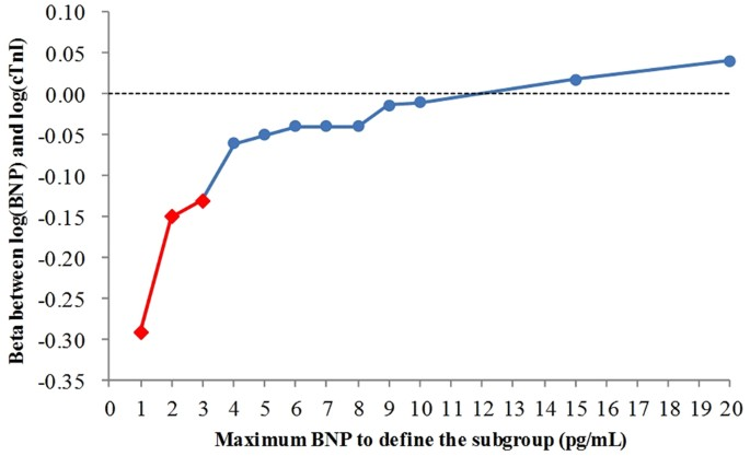 Bnp Cut Off Levels To Define Sub Potions X Axis And Beta Values Between Log Ctni Y