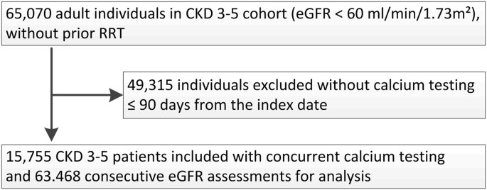 Lower serum calcium is independently associated with CKD