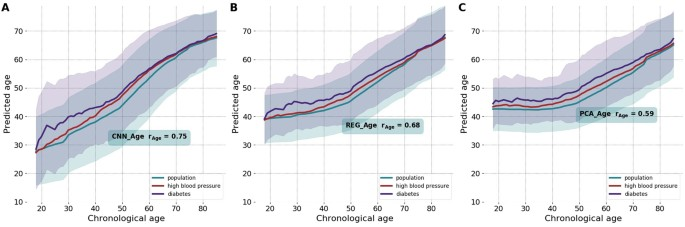 Extracting biological age from biomedical data via deep
