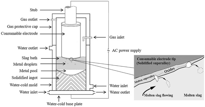 Investigation of the oxidation behaviour of ti and al in inconel 718 figure 1 ccuart Gallery