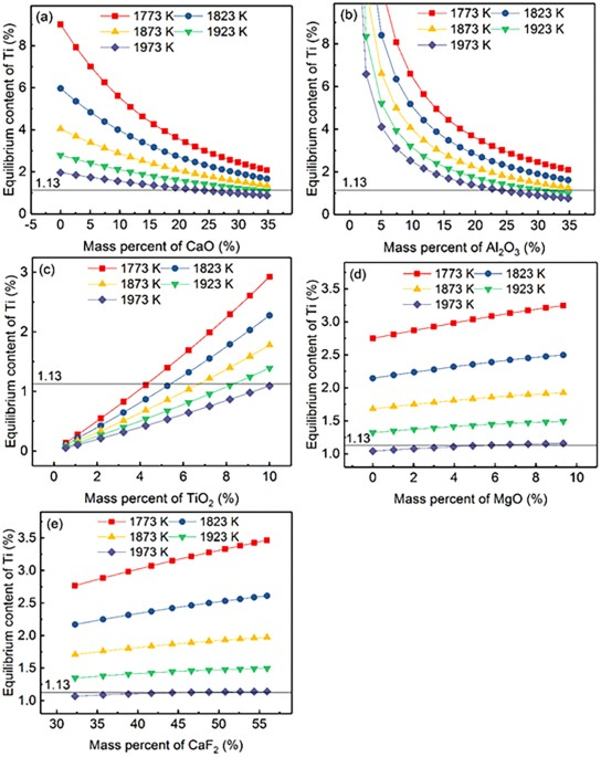 Investigation of the oxidation behaviour of ti and al in inconel 718 figure 3 ccuart Gallery