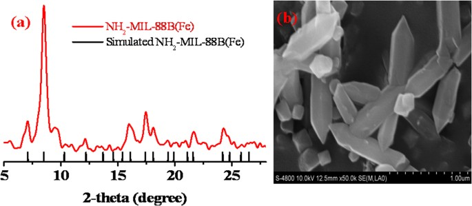 Highly efficient Fenton and enzyme-mimetic activities of NH 2 -MIL-88B(Fe)  metal organic framework for methylene blue degradation | Scientific Reports