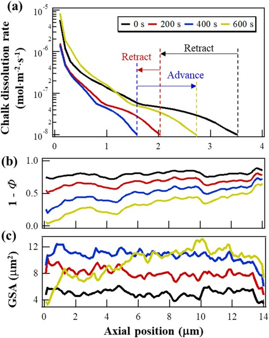 Retraction of the dissolution front in natural porous media evolution of the axial heterogeneities in the numerical simulation the origin of the x axis is the fluid inlet a distribution of chalk dissolution rate fandeluxe Choice Image