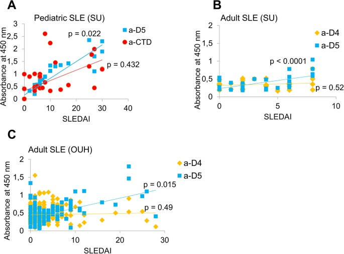 correlations between disease activity at onset sledai and antibody titers correlations were determined using ols for independent groups as described in