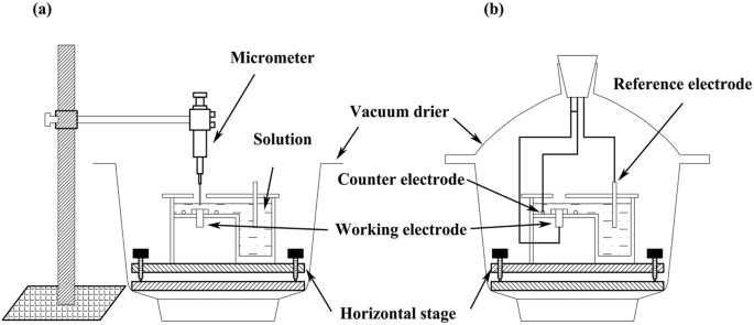 schematic diagram for (a) determination of tel thickness and (b)  electrochemical measurement in corrosion study  the electrochemical cell,  which was placed