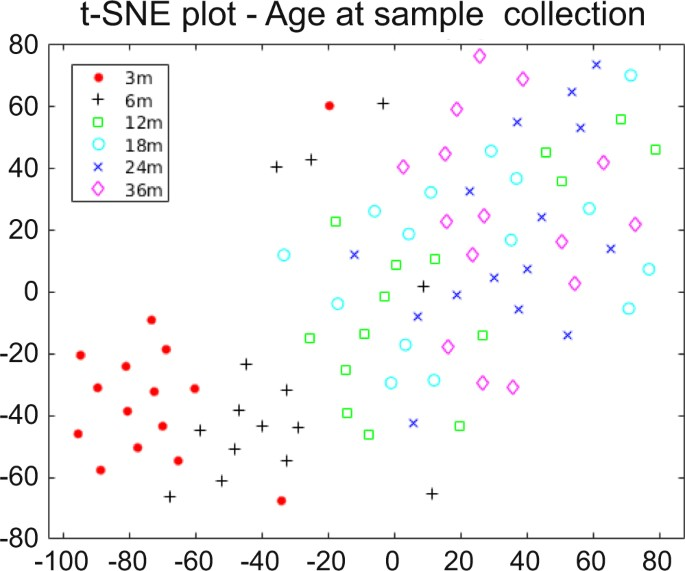 T SNE Plot Of All The Follow Up Samples Based On Log2 Intensities 266 Proteins Have Been Colored Age Child At Sample