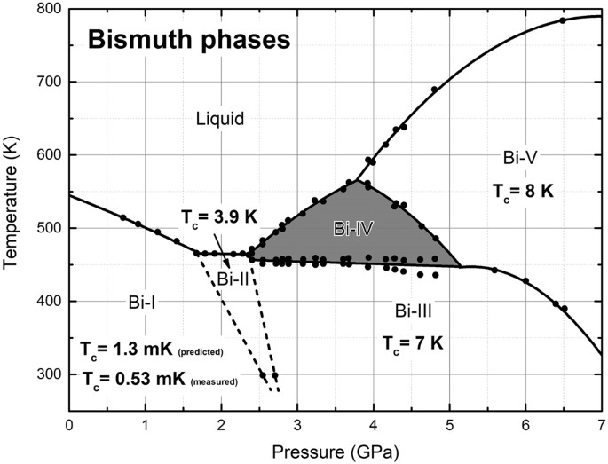 possible superconductivity in the bismuth iv solid phase under Flat 4 Wiring Diagram bismuth phases as a function of pressure and temperature the lines are linear and quadratic fits to experiment filled circles