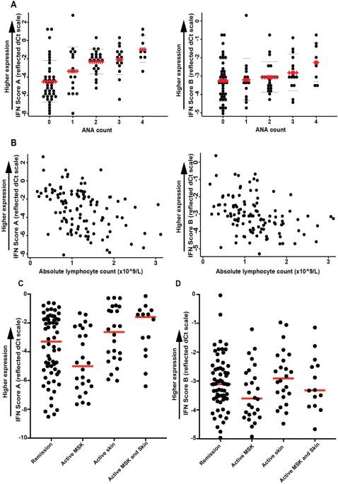 a novel two score system for interferon status segregates autoimmune