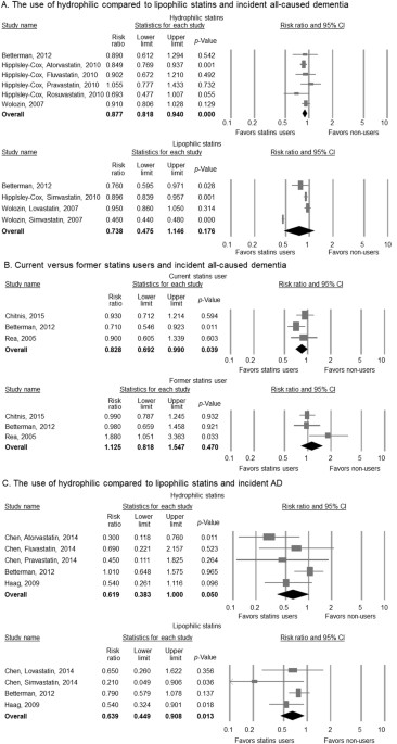 Use Of Statins And The Risk Of Dementia And Mild Cognitive