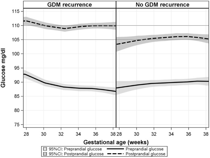 Association between gestational age and glucose levels among 303 women  (4,226 daily glucose profiles), stratified by GDM recurrence, with LOWESS  smooth for ...