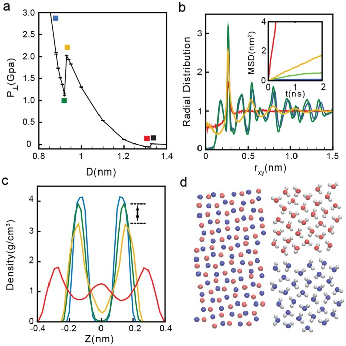 Phase Diagram Of Water Confined By Graphene Scientific Reports