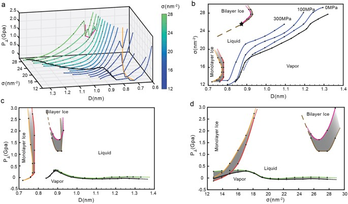 phase diagram of water confined by graphene scientific reports States of Matter Diagram the graphene sheets as a function of d and for all surface densities studied (including the values of sigma shown in fig 1b) (b)\u2013(d) phase diagrams of