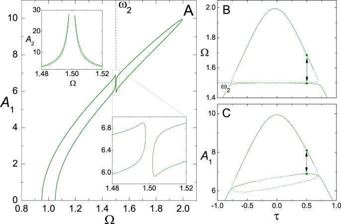 Effects of noise on the internal resonance of a nonlinear