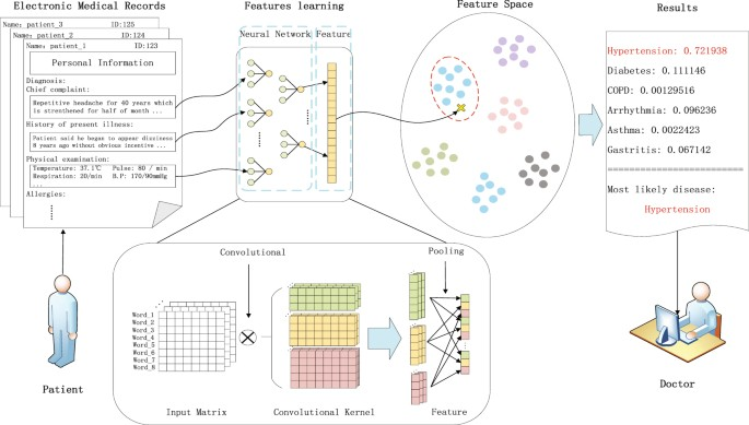 Electronic Health Records >> Clinical Assistant Diagnosis for Electronic Medical Record Based on Convolutional Neural Network ...