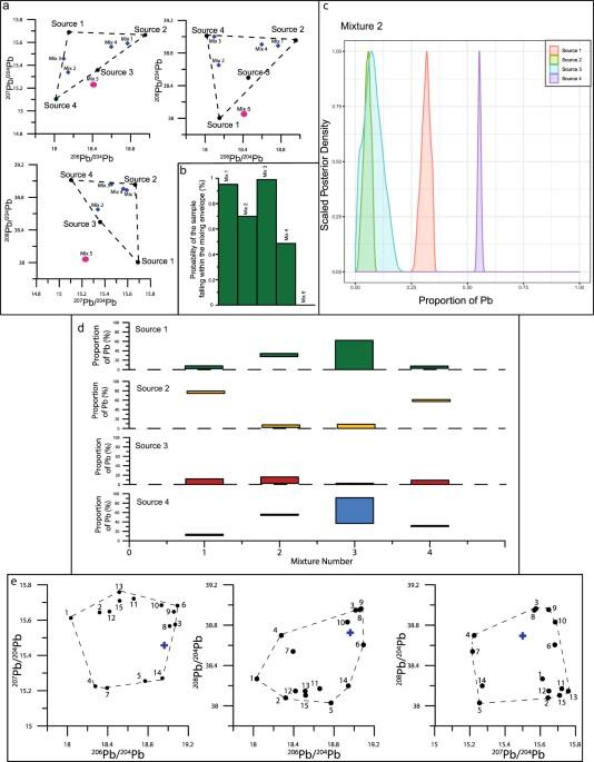 Quantitative essment of Pb sources in isotopic mixtures ... on