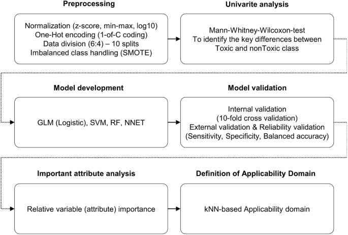 Towards a generalized toxicity prediction model for oxide