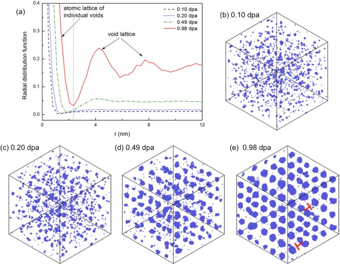 Theoretical Prediction And Atomic Kinetic Monte Carlo Simulations Of