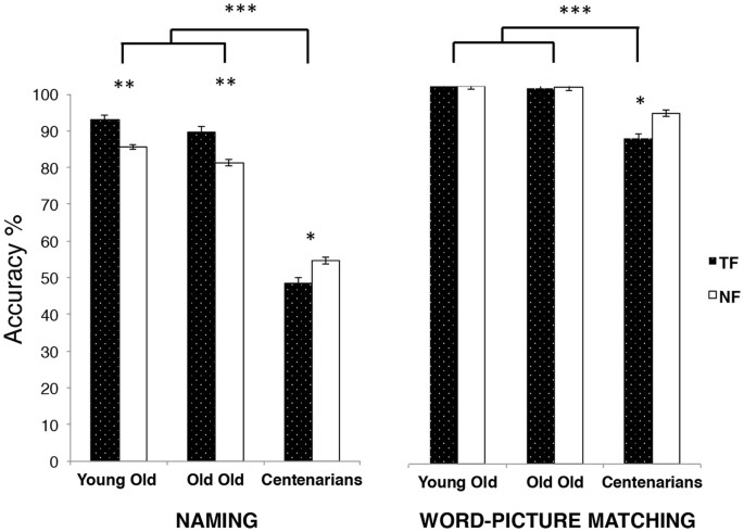 How experience modulates semantic memory for food: evidence from