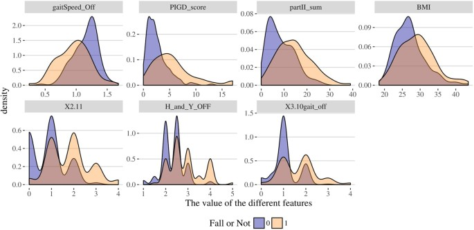 Model based and model free machine learning techniques for density plots showing 7 selected clinical features with significantly different distributions between falls and no fall groups fandeluxe Images